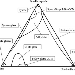 (PDF) Glassy Wasteforms for Nuclear Waste Immobilization