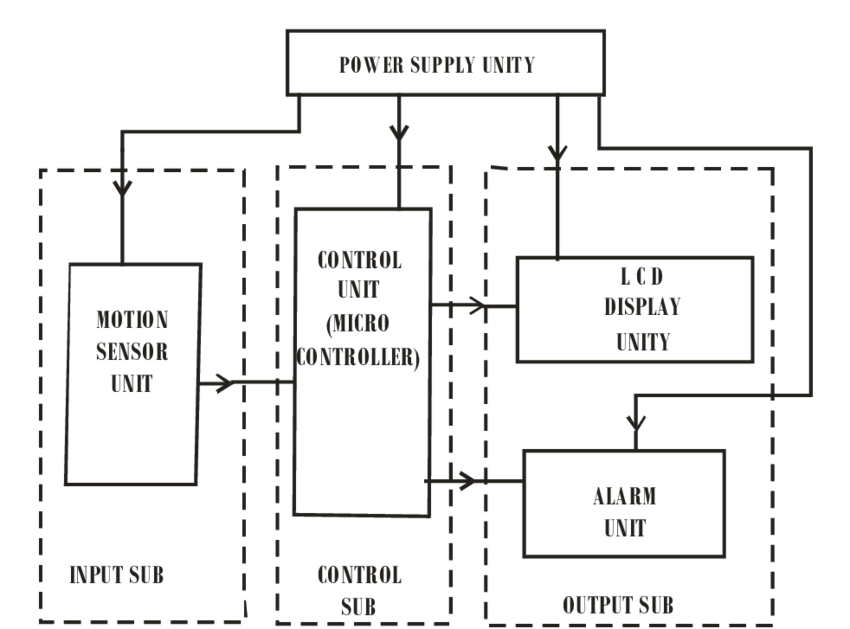 Block diagram of the embedded microcontroller-based