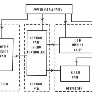 algorithm for machine interfacing-unit creation (colors