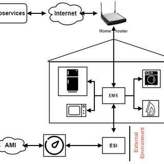 (PDF) On the Challenges and Opportunities of Smart Meters