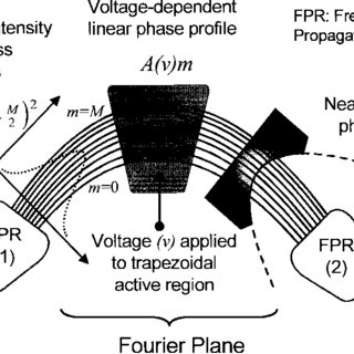 Fourier-Fresnel transform approximations to a complex