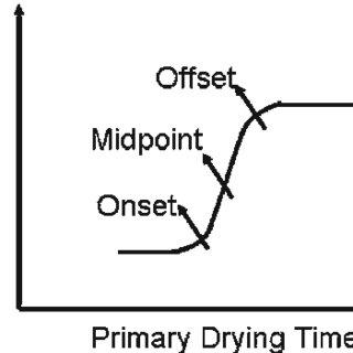 Pirani vs. differential capacitance manometer and percent