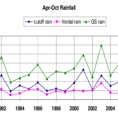 Frontal Rainfall Diagram 1994 Ford Ranger Fuse Time Series Of April To October At Fingal Top Line Cutoff