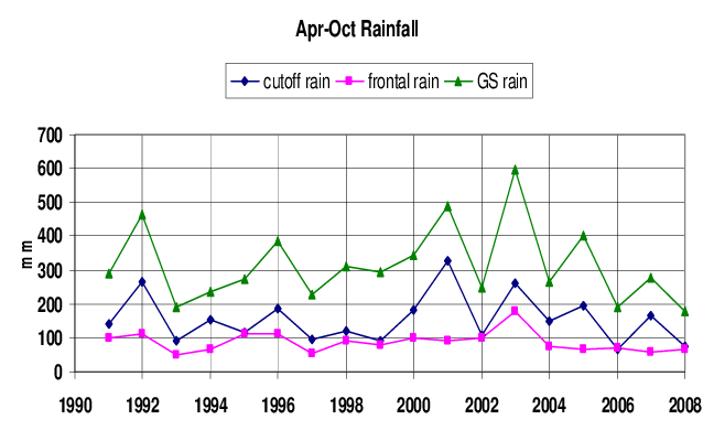 frontal rainfall diagram honeywell smart thermostat wiring time series of april to october at fingal top line cutoff