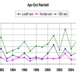 Frontal Rainfall Diagram 4 Channel Heating Wiring Time Series Of April To October At Fingal Top Line Cutoff
