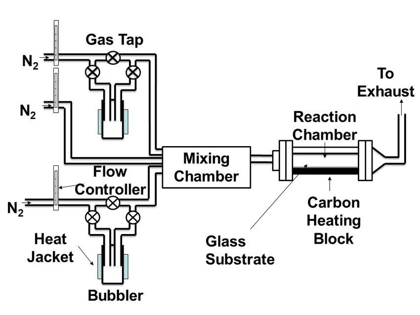 01: Schematic diagram showing the Atmospheric Pressure