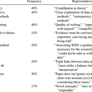 Proposed Checklist of Questions to Be Addressed in