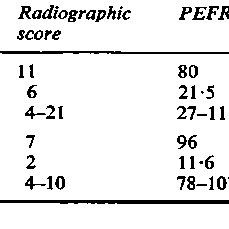 Age and radiographic scores at start of trial and baseline