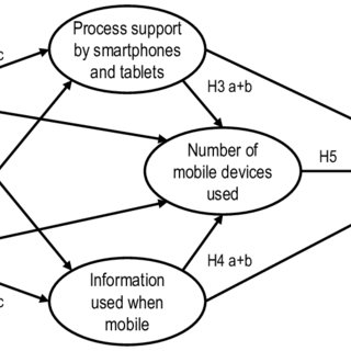 (PDF) Mobile Business with Smartphones and Tablets