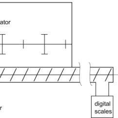 Hopper Setup Diagram Tekonsha Primus Wiring Schematic Of The Screw Feeder Experiment Consisting With Agitator Conveyor Watt Meter Electric Motor M Torque Sensor
