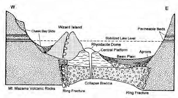 Schematic cross section across the caldera floor of Crater