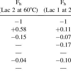 (PDF) Hydrophilic/Hydrophobic Balance Determines