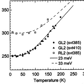 Room-temperature concentration of free holes in Mg-doped