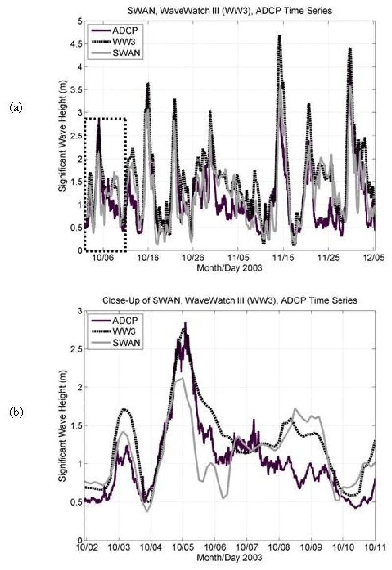 Time series hindcasts for significant wave heights during