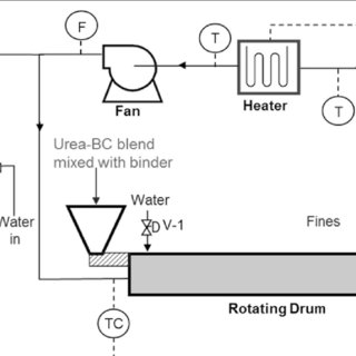 Schematic of the pilot-scale superheated steam drum dryer