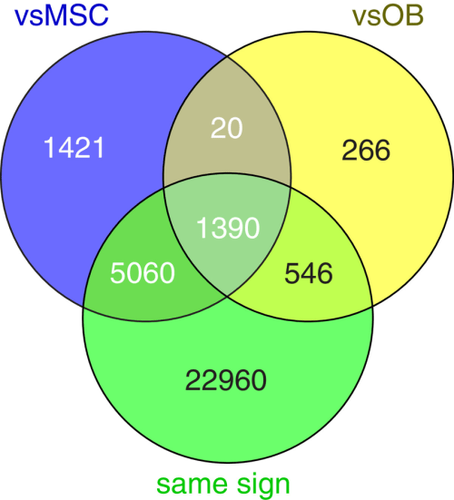 small resolution of intersection of top lists venn diagram showing the significant probes in the analysis of osteosarcoma