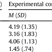 (PDF) How gamification motivates: An experimental study of