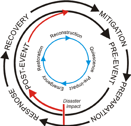 Disaster management cycle (Adapted from Alexander, 2000