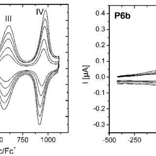 Cyclic voltammetry of TPP-2T 3a and TPP-3T 3b (top); Fe