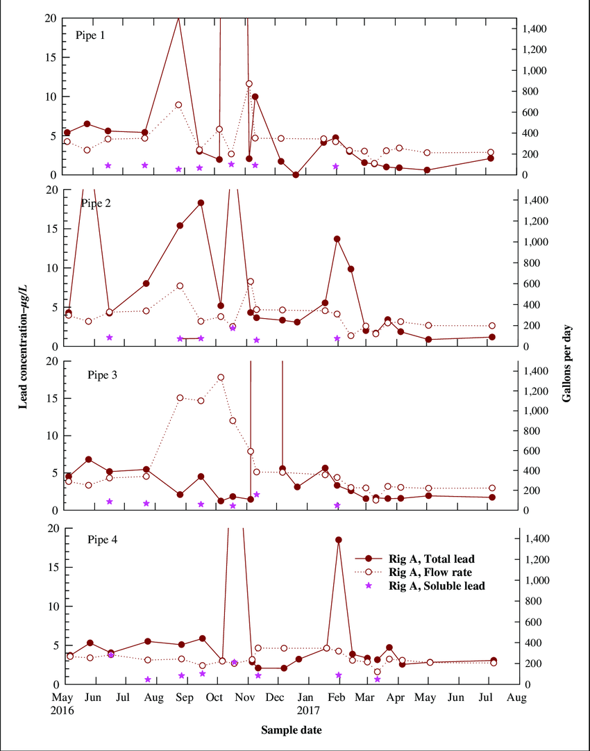medium resolution of rig a stagnated lead concentration and daily flow volumes stabilized after ball valve addition to