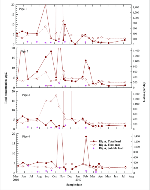 small resolution of rig a stagnated lead concentration and daily flow volumes stabilized after ball valve addition to