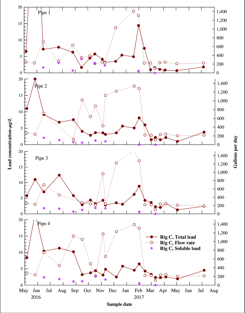 medium resolution of rig c stagnated lead concentration and daily flow volumes stabilized after ball valve addition to