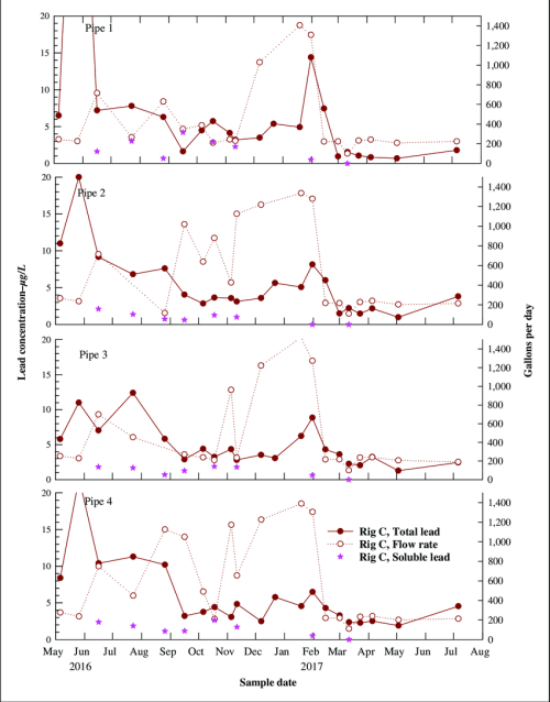small resolution of rig c stagnated lead concentration and daily flow volumes stabilized after ball valve addition to