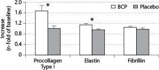 Oral Intake of Specific Bioactive Collagen Peptides