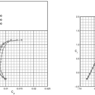(PDF) Drag Reduction Using Riblet Film Applied to Airfoils
