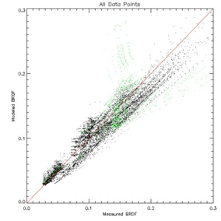 Scatter plot of measured vs. fit BRDF values for all