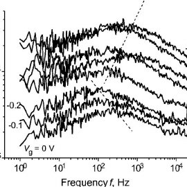 (PDF) Low frequency noise in InAlAs/InGaAs modulation