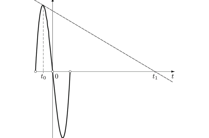 An example of the Newton estimate being far from a root