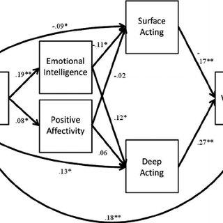 (PDF) Older and (Emotionally) Smarter? Emotional