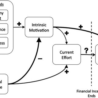 (PDF) Using financial incentives to motivate conservation