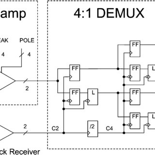 Block diagram of the receiver section. All high-speed