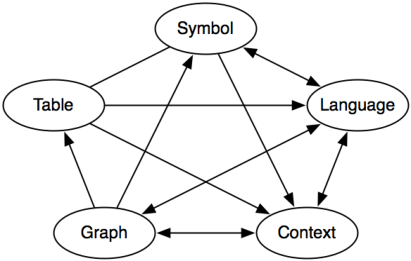 Five representations of function and the connections made