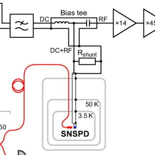 Experimental setup. SNSPD is cooled to 3.5 K in a closed