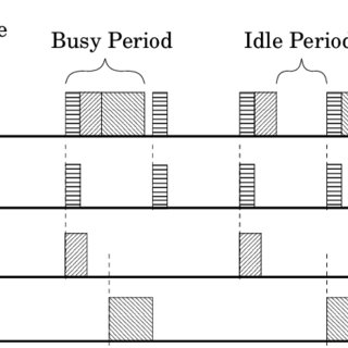 (PDF) Linear Time On-Line Feasibility Testing Algorithms