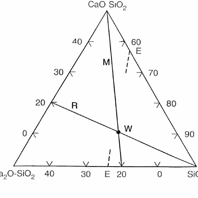 Phase Diagram Labeled