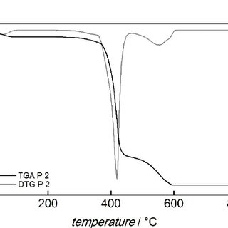 Thermogravimetric analysis (TGA) of P2. The polymer is