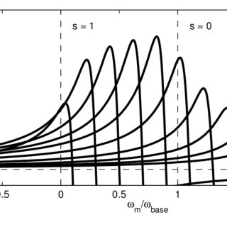 Torque-speed characteristics of a typical three-phase