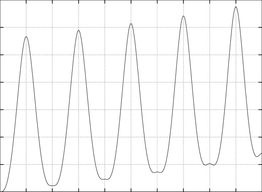 Representing the Frobenius error margins for vector