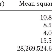 (PDF) Vocabulary size is associated with second-language