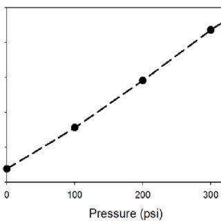 Circuit schematic of Clapp-type oscillator-based pressure