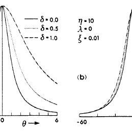 1. Depiction of an energy versus entropy (E-S) diagram for