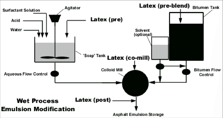 Schematic. Typical Emulsion Modification Processes. (10