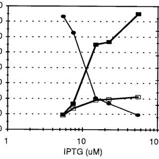 (PDF) Stabilization of apoglobin by low temperature