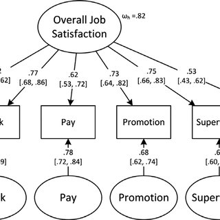 Results From Four Common Data Analytic Methods for Job