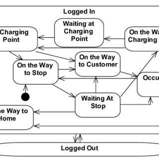 UML use case diagram for the proposed electric taxi system