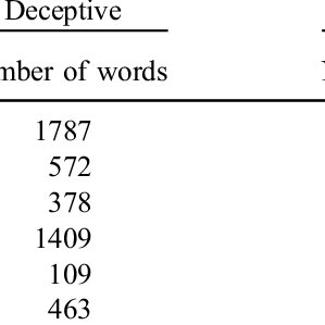 (PDF) Automated insights: Verbal cues to deception in real